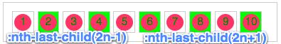 [转载]CSS3 选择器——伪类选择器  - 小东 - 15